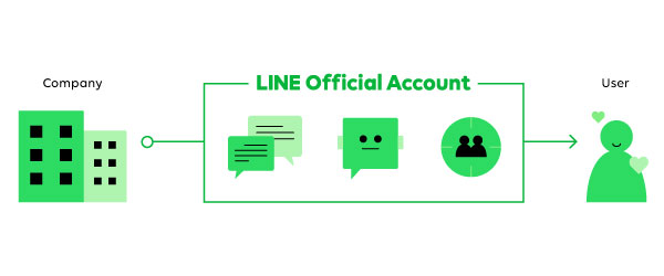 LINE Official Account provides business solutions to help closing the distance between businesses and users. Combined with stickers and other services, it can also effectively boost brand recognition and user interaction for your business.